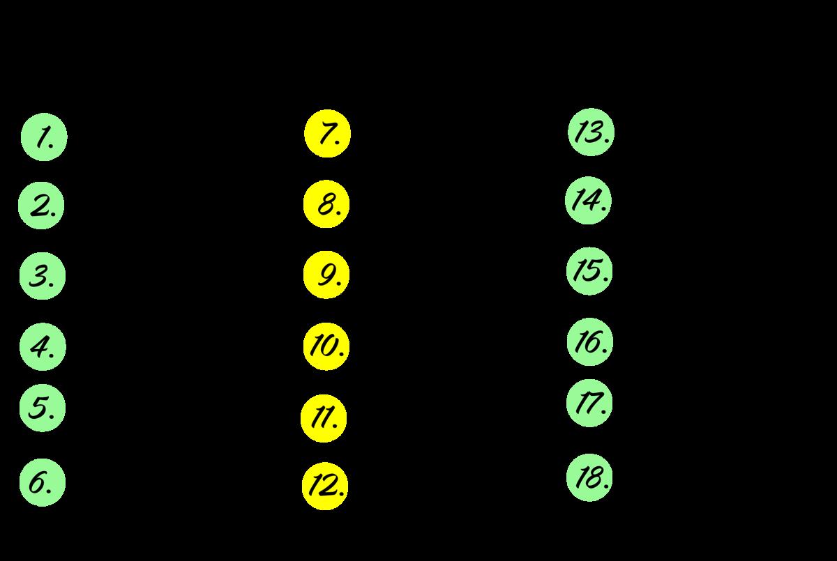 Galdu norādes ar dažādiem uzrakstiem